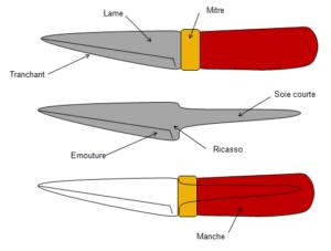 yakasurvie couteau montage sur soie