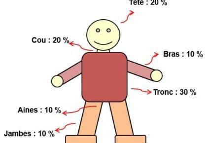 Phénomènes perturbateurs & température corporelle